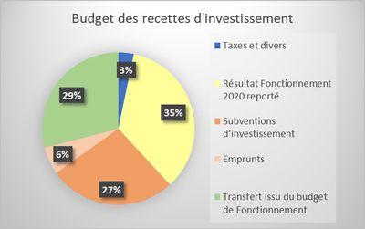Résultat 2020 et Budget 2021 de la commune